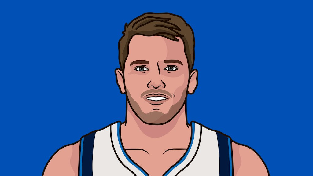 Luka Doncic is the fourth-youngest player in NBA history to record a 20-point, 10-assist game. The three players who did so at a younger age are LeBron James (4x), Zach LaVine, and Stephon Marbury.