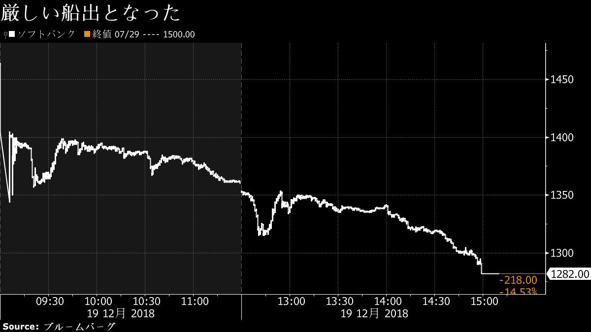 ソフトバンク株、初日は15%安-勝者は孫社長との声も - Bloomberhttps://t.co/FRBNYv4aHVg   >「実際の価値よりも高い値段で売り、超過利益を得ることができたのは、孫氏の高い交渉力であり、引き受け証券の販売力だろう」とした上で、負けたのは個人投資家を中心にした「買い手」