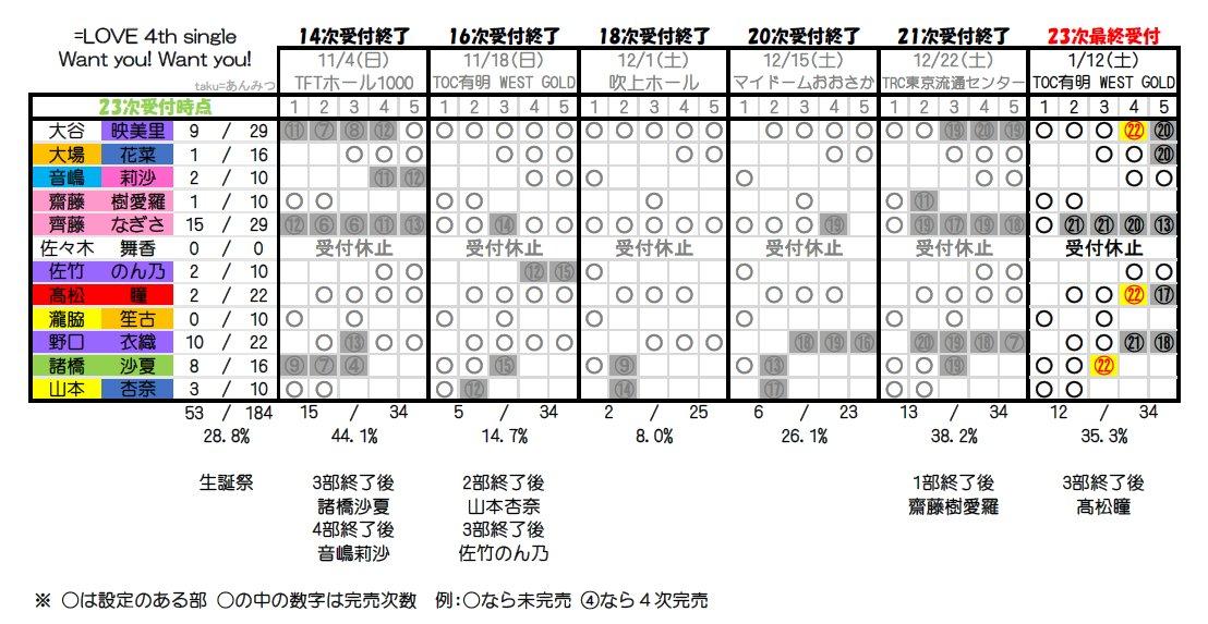 【速報】=LOVE「探せ ダイヤモンドリリー」初日売上85,788枚