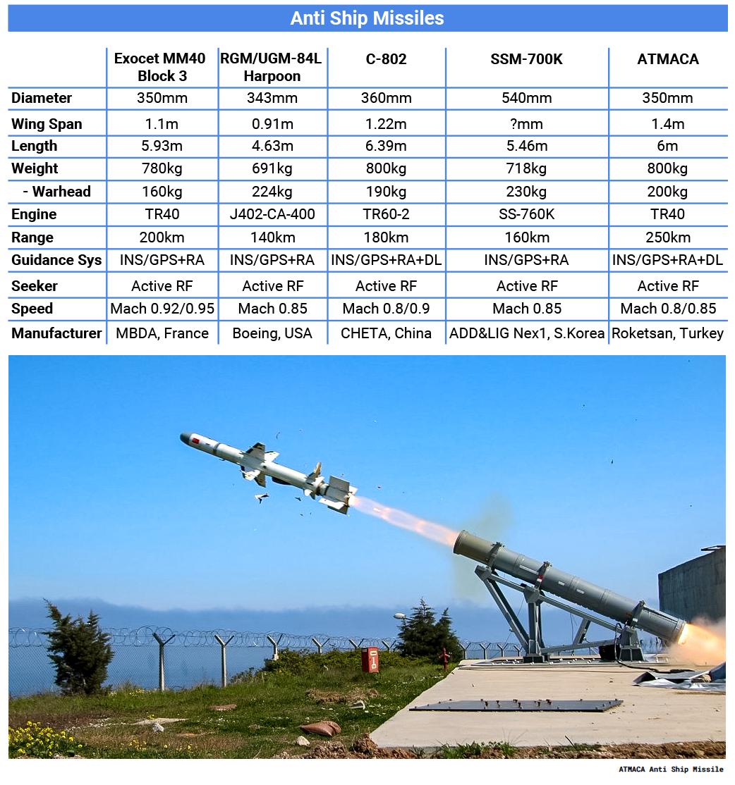 الصواريخ المضادة للسفن ..Anti-ship missiles DuyvqfAWkAANmsz