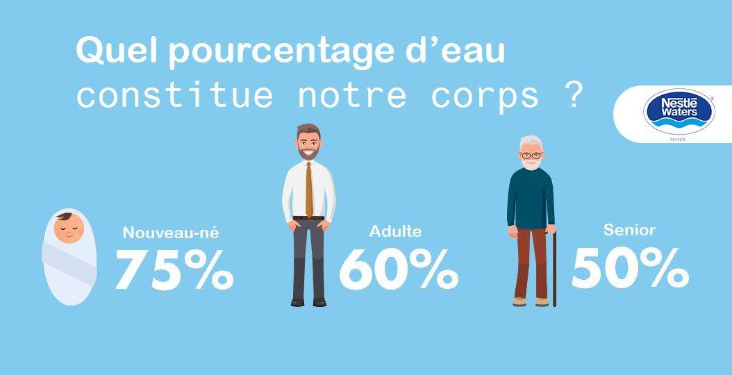 Nestlé Waters France Auf Twitter Le Saviez Vous La Quantité D