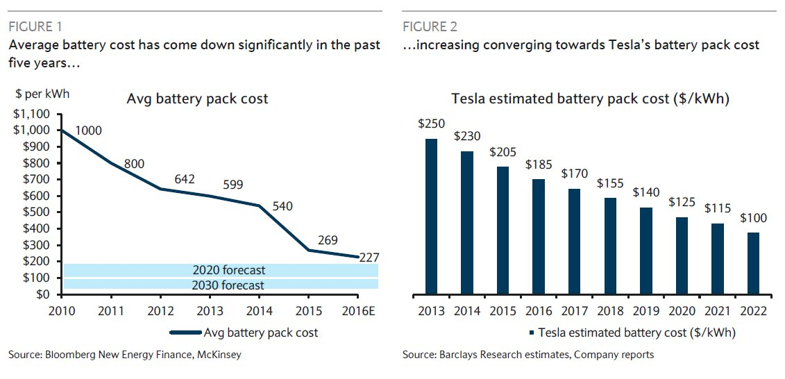 Tesla Battery Cost >> Otoecar Otopv On Twitter Average Battery Pack Cost