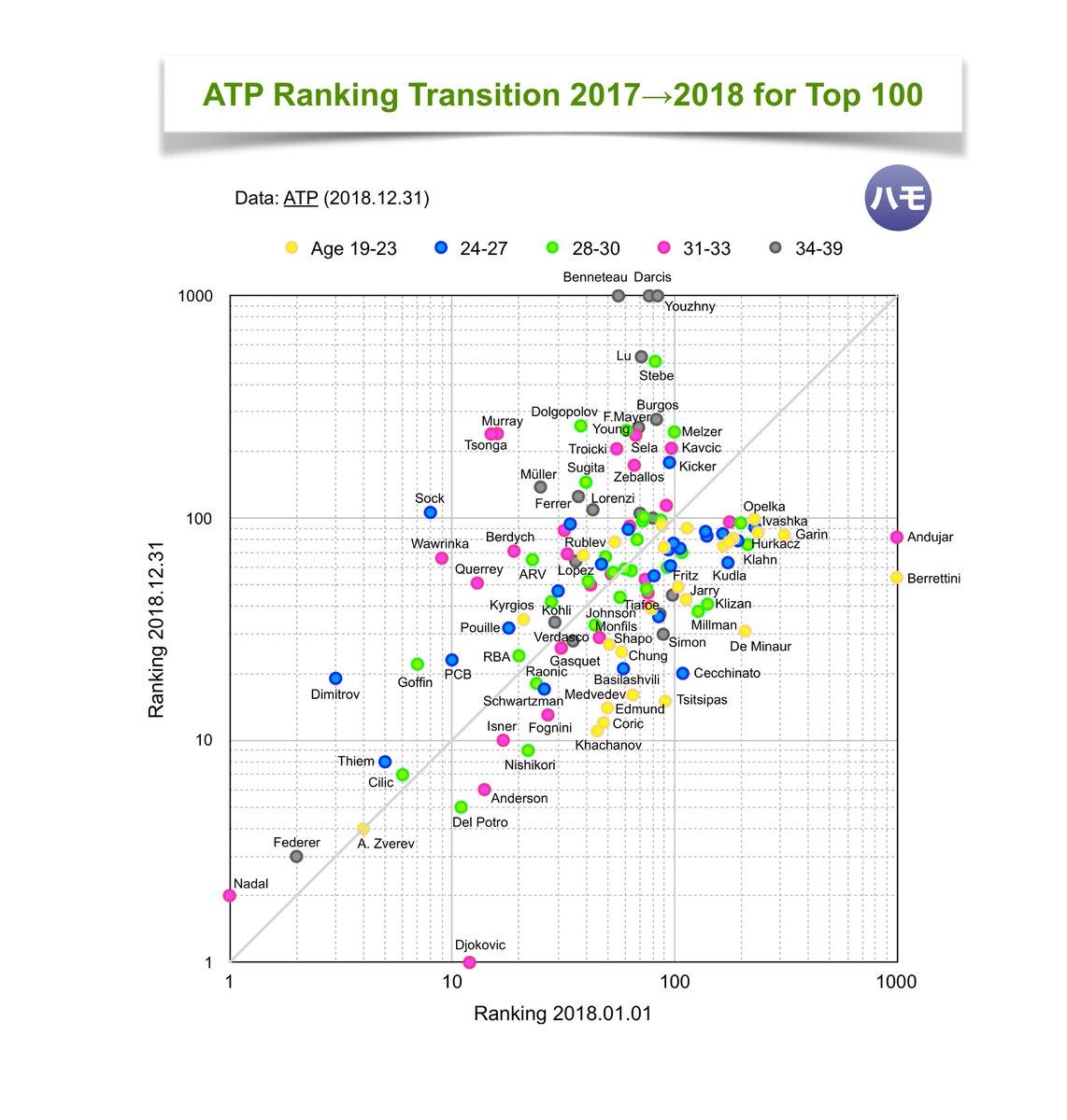 Classement ATP - Page 38 Dv11uwfWsAA2MiT