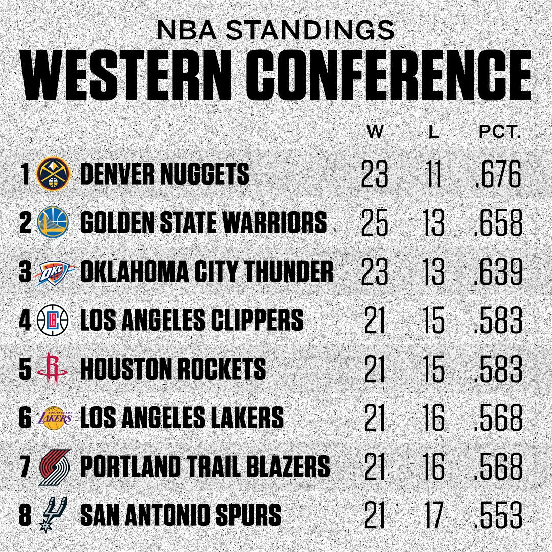 The state of the NBA at the start of 2019.