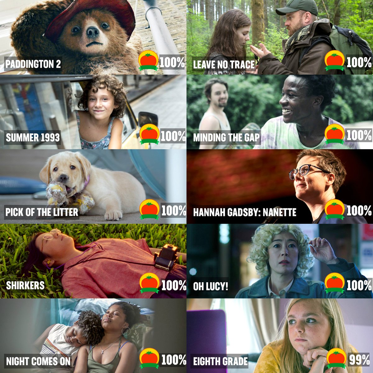 The Top 10 Movies of 2018 by #Tomatometer https://t.co/eCVN2lMHbU