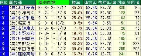 中山芝2000M 重賞に池江泰寿厩舎が出走したら迷わず狙え。  複勝率 64.7% 単回収率 330% 複回収率 165%  2014.1.5-2018.12.28