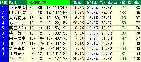 中山芝1600M 騎手実績  シュタルケ 今年も来日しないかな。 2014.1.5-2018.12.28