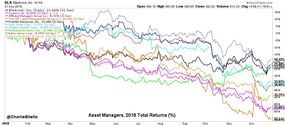 Asset Manager stock returns in 2018... Schwab: -18% Blackrock: -22% Franklin: -23% Federated Investors: -23% State Street: -34% Eaton Vance: -36% Janus: -43% Invesco: -52% Affiliated Managers Group: -52% Och-Ziff: -61%