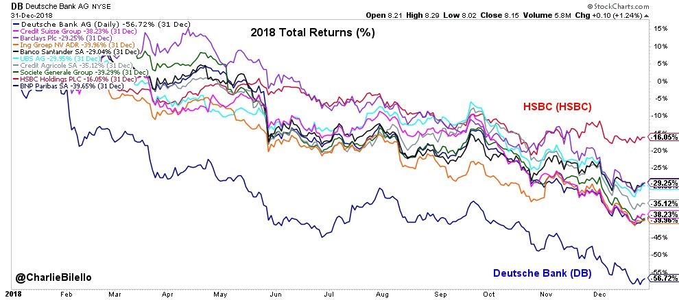 European bank returns in 2018... HSBC: -16% Santander: -29% Barclays: -29% UBS: -30% Credit Agricole: -35% Credit Suisse: -38% Societe Generale: -39% ING: -40% BNP Paribas: -40% Deutsche Bank: -57%