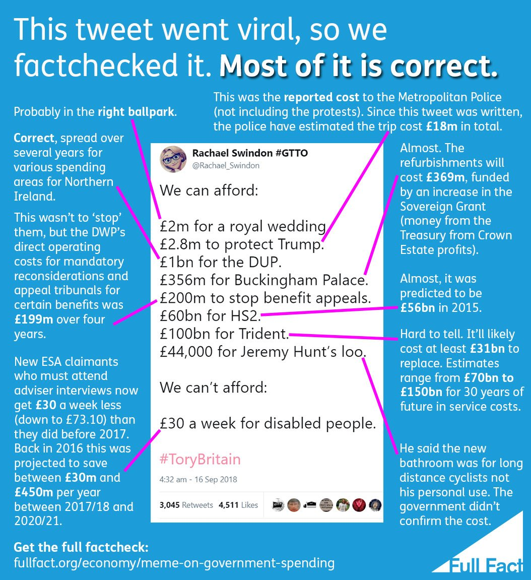 In October last year, we looked at this viral tweet on government spending, including the cost of policing Donald Trump's visit, royal weddings, HS2 and Trident. Most of it was roughly correct.  https:// fullfact.org/economy/meme-o n-government-spending/ &nbsp; …  #2018Wrapped <br>http://pic.twitter.com/cuijx3J93J