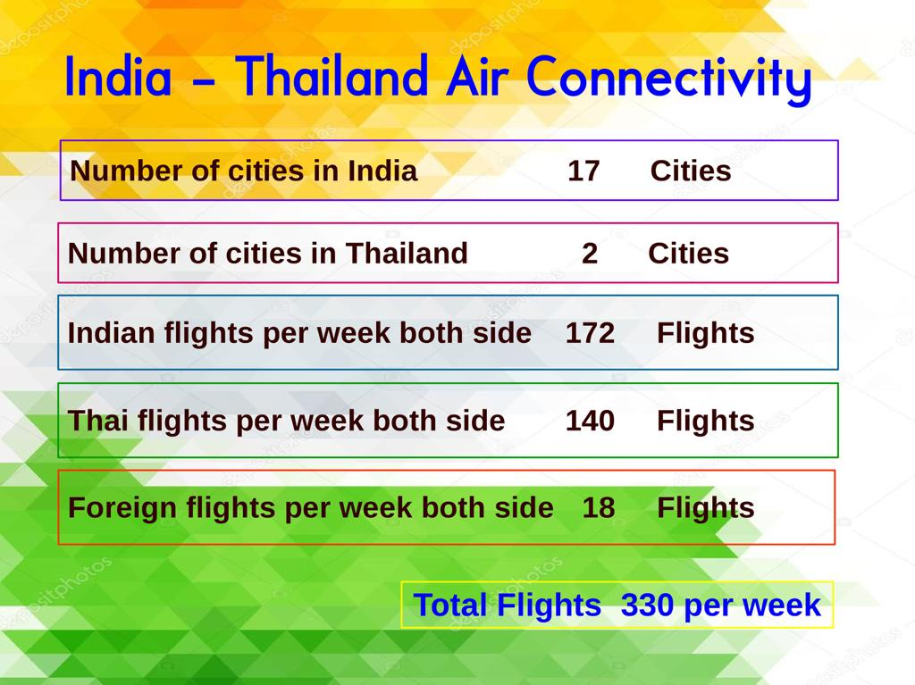 India in Thailand on Twitter: