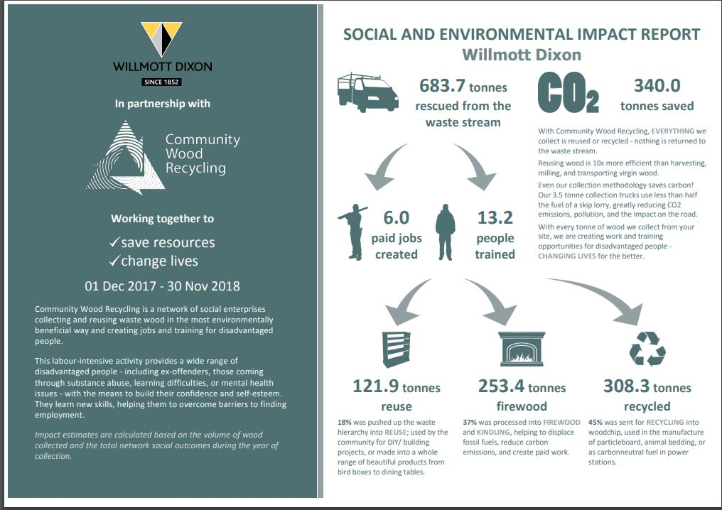Happy New Year! In 2018, our partnership with Community Wood Recycling helped to reduce our environmental impact and change lives. This year, we aim to continue our work to firmly embed social enterprises further as appropriate. #WDFoundation @WillmottDixon @ncwrp