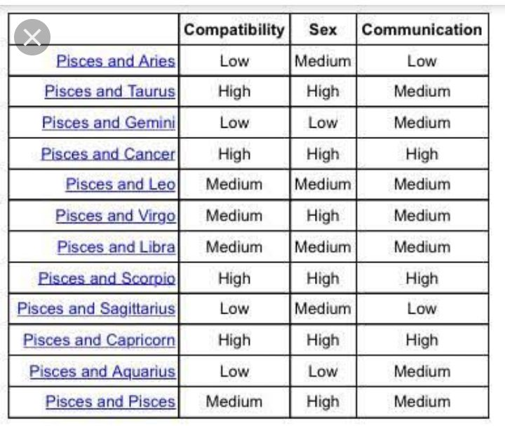 Cancer and pisces compatibility chart