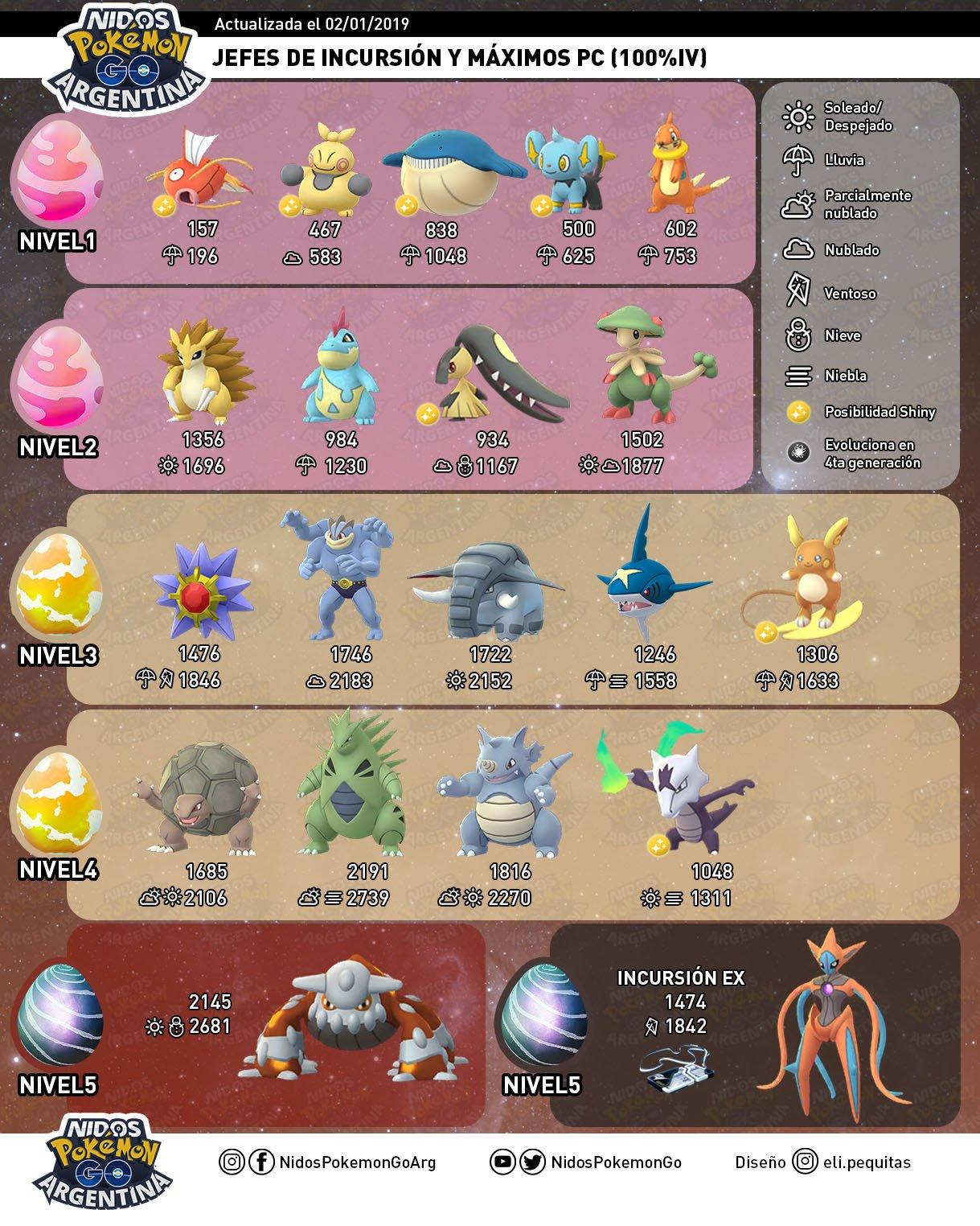 Imagen de Nidos Pokémon GO Argentina con las incursiones Enero 2019