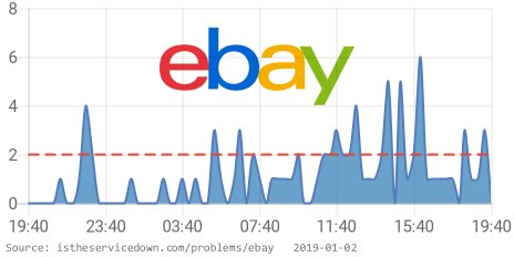 Is The Service Down On Twitter Ebay Is Having Issues Since 07 25 Pm Est Https T Co 9zzg258u9c Rt If You Are Also Having Issues Ebaydown