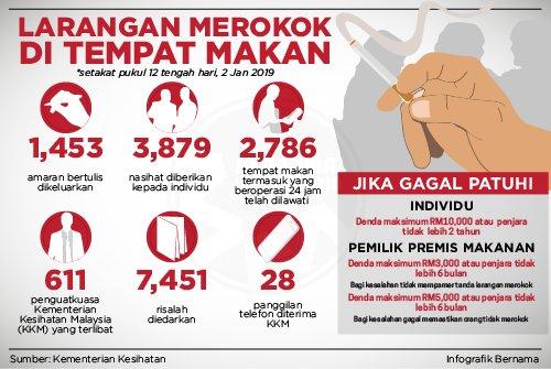 Jabatan Penerangan Negeri Sarawak On Twitter Larangan Merokok Di Tempat Makan Sodiakroks