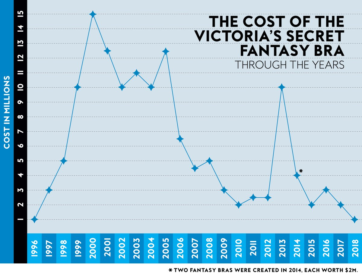 The 2018 #VSFashionShow Fantasy Bra is the least valuable since 1996.  https://t.co/44dZnrxncb