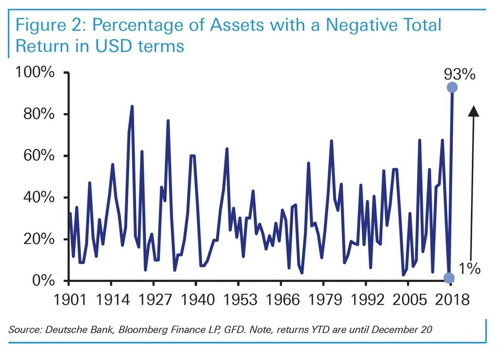 A Whopping 93 Of Et Cles Followed By Deutsche Bank Have Realized Negative Return In Usd So Far This Year The Highest On Record Pic Twitter