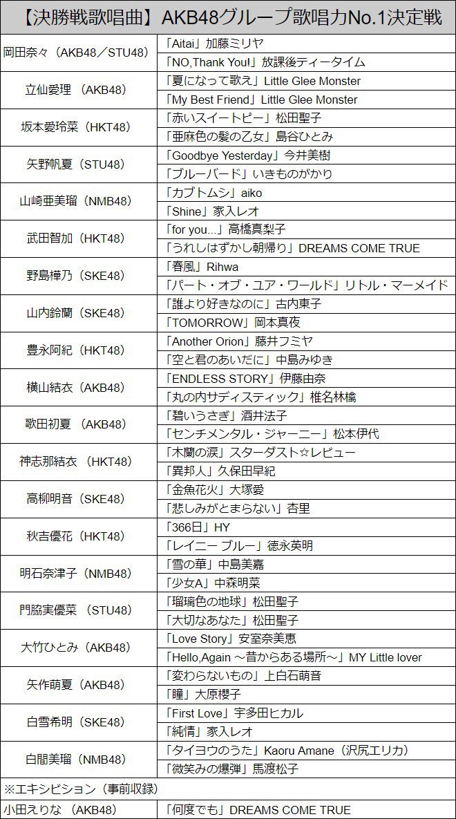 『AKB48グループ歌唱力No.1決定戦』歌唱予定曲を公開!大本命チーム8立仙はLittle Glee Monster曲で勝負!
