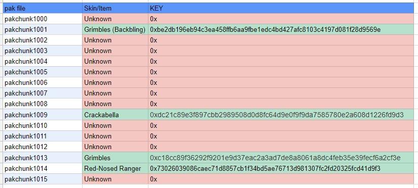 Fortnite Custom Pak Files