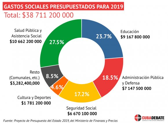 """EmbassyCubaAustralia on Twitter: """"Cuba´s social spending budget 2019. 50%  will cover free education and health services.… """""""
