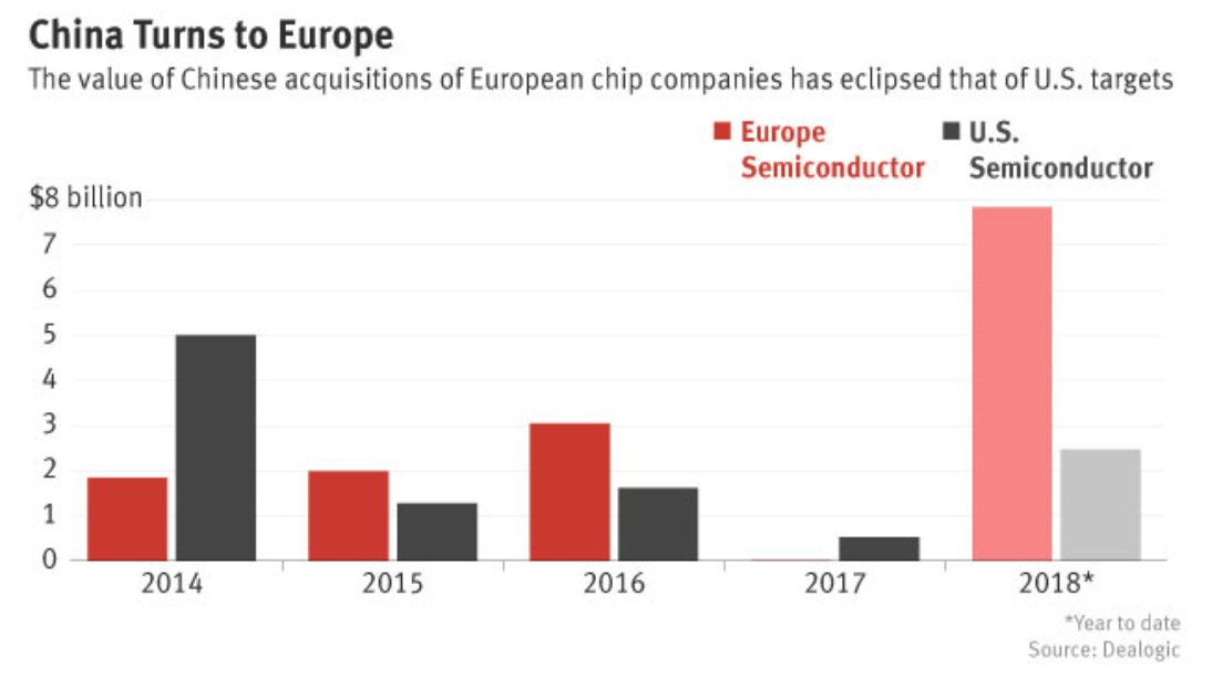 With the CFIUS cold front from the US, China turns to Europe to shop semiconductors.