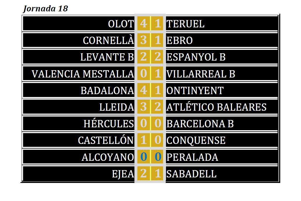 RESULTADOS: Segunda División B. Grupo III. 18ª jornada ...