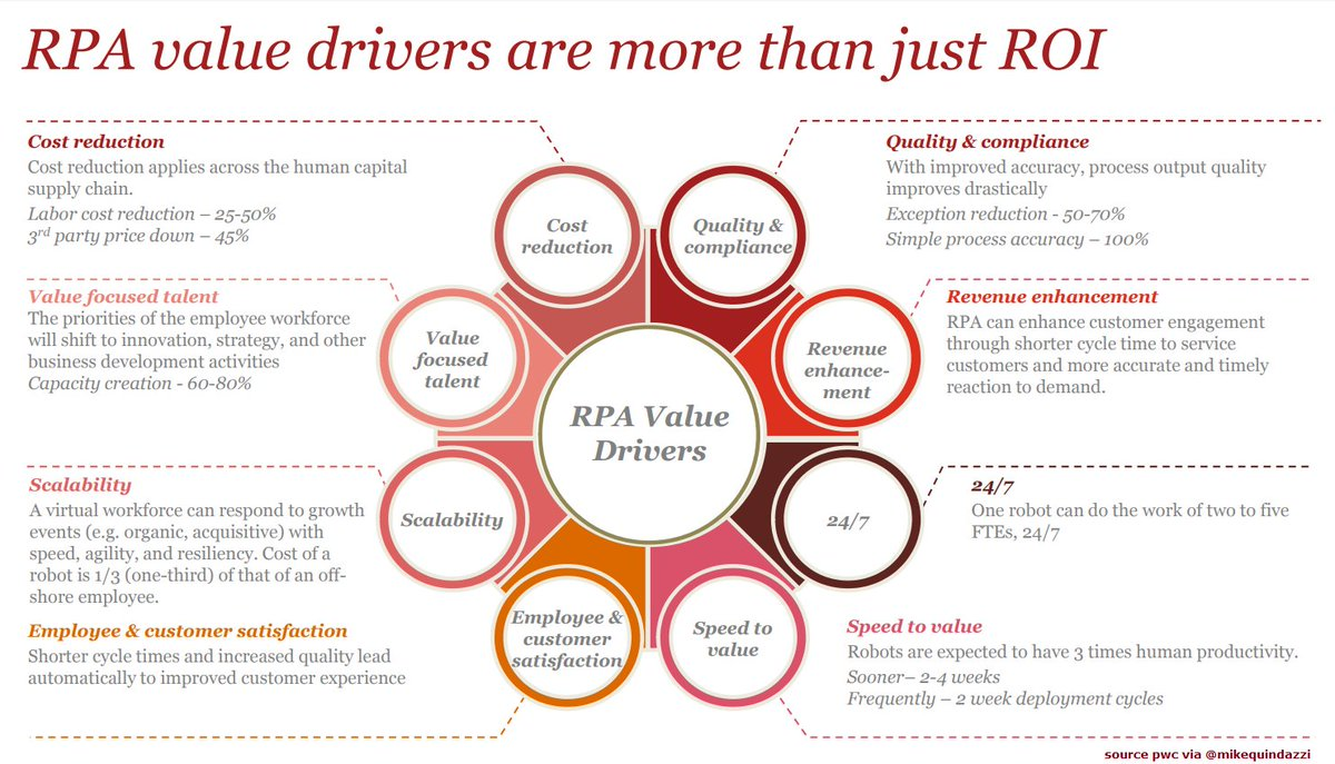 Mike Quindazzi On Twitter 8 Value Drivers Of Rpa Adding To The