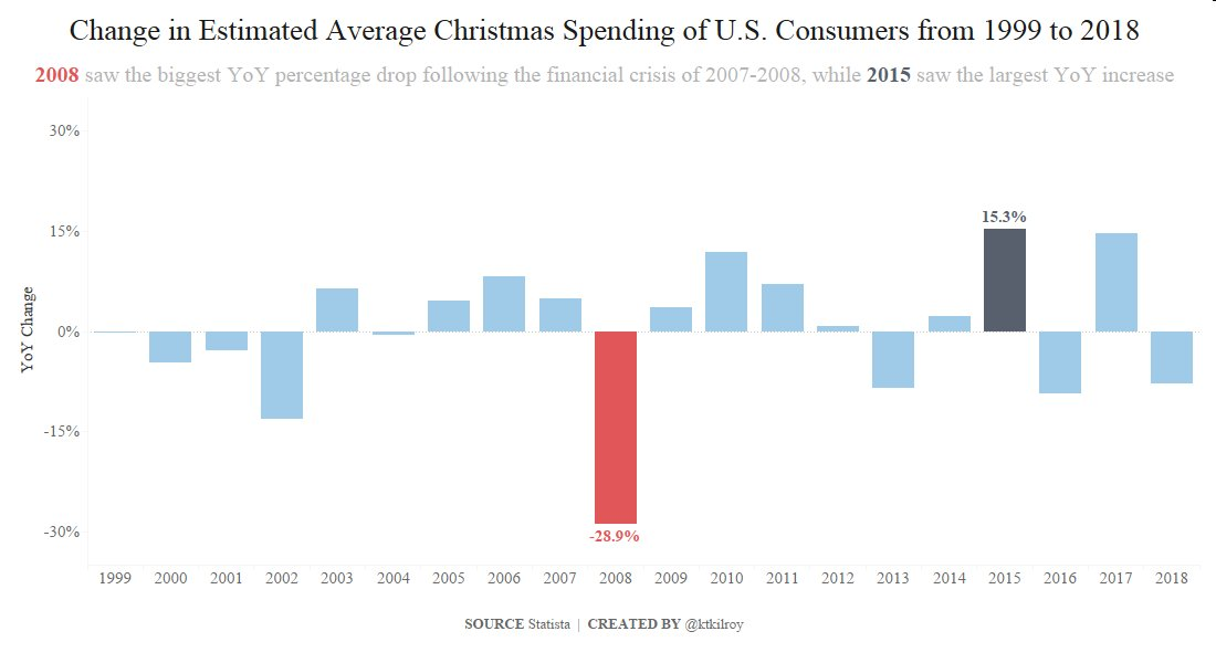 week 52 average spending on christmas gifts in the u s makeover rh makeovermonday co uk