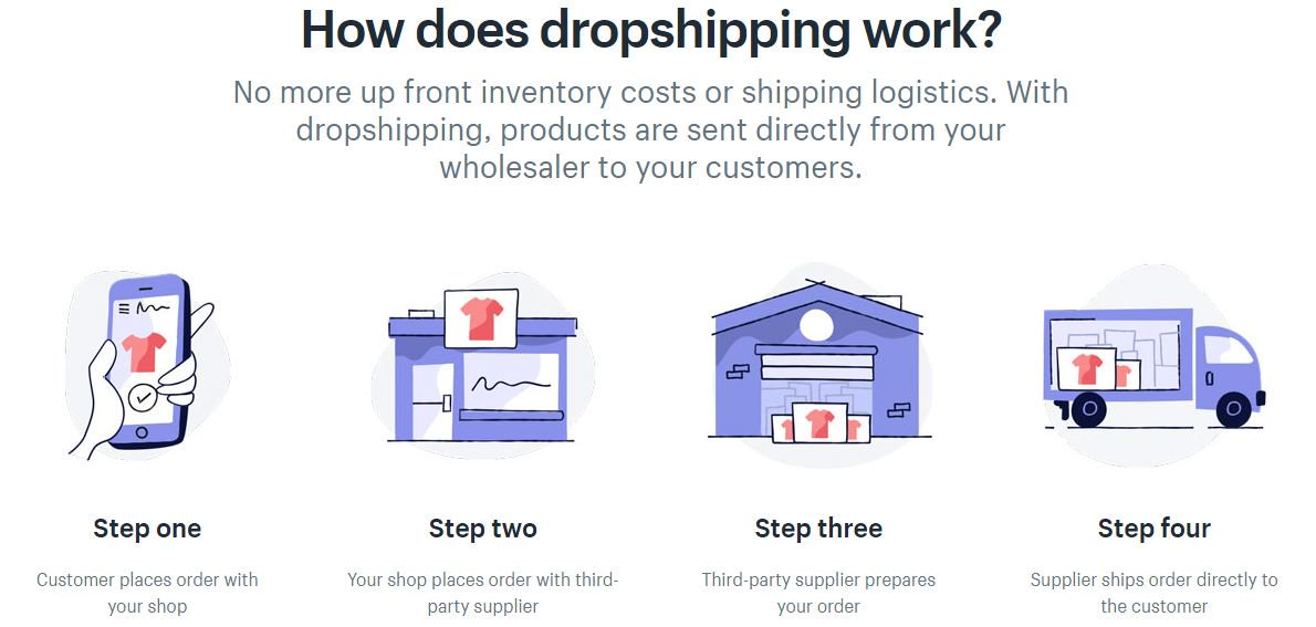 dropshipping hashtag on Twitter
