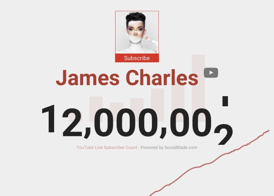 James Charles Subscriber Count (15) JAMES CHARLES ON TWITTER