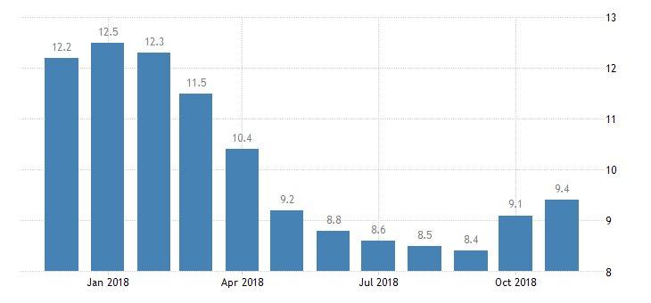 #Croatia #Unemployment Rate at 9.4%  https://t.co/QBgehmzyhc