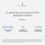 We recently announced the 27th consecutive distribution for MogulREIT I. See how RealtyMogul is making commercial real estate accessible for all. Learn More Here: https://t.co/Fui4TbqS9V
