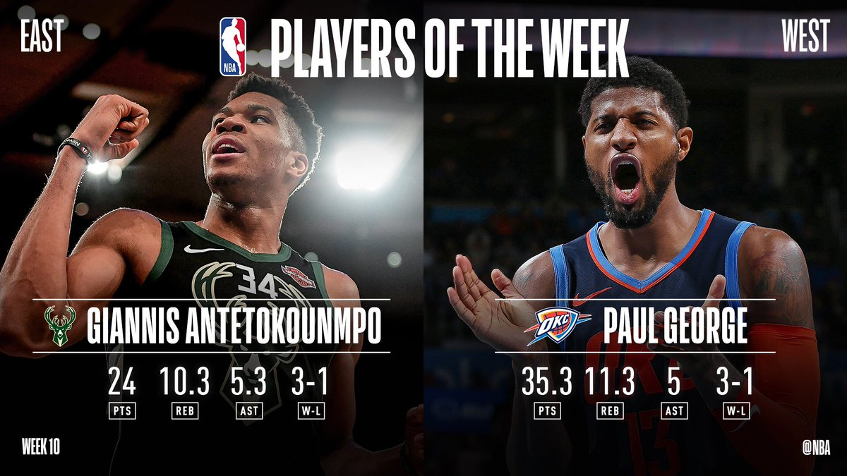 #NBA Players of the Week for Week 10!  @Giannis_An34 of the @Bucks (East) @Yg_Trece of the @okcthunder (West)