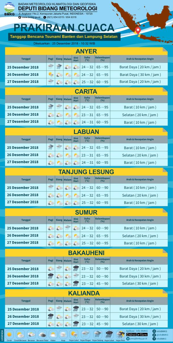 Prakiraan cuaca BMKG di seputar Tanjung Lesung