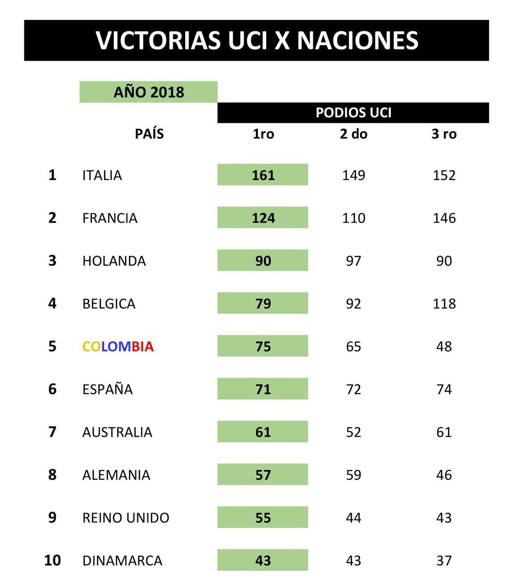 Victorias UCI Colombianas - 2018 - Página 3 DvSNjPuXcAE4TJE