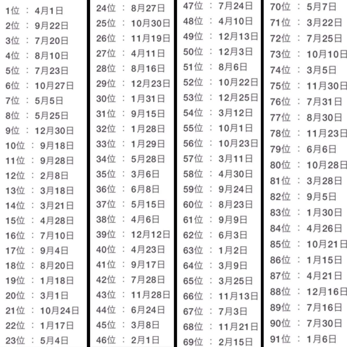来年 の 運勢 生年 月 日 【無料占い】今日の運勢 誕生日占いの王道四柱推命