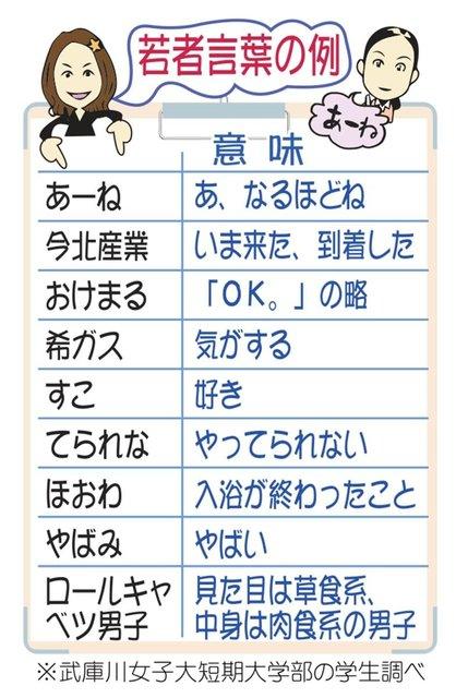 """神戸新聞 on Twitter: """"「そま?(それ、ほんま?)」 増殖する若者 ..."""