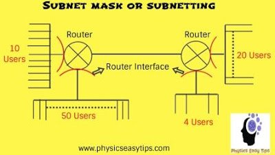 How to locate subnet masks, ip address, gateway, and dns.