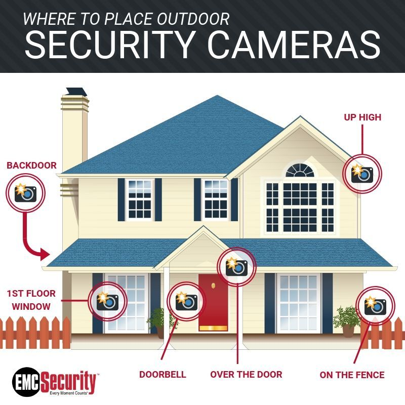 Emc Security Followed