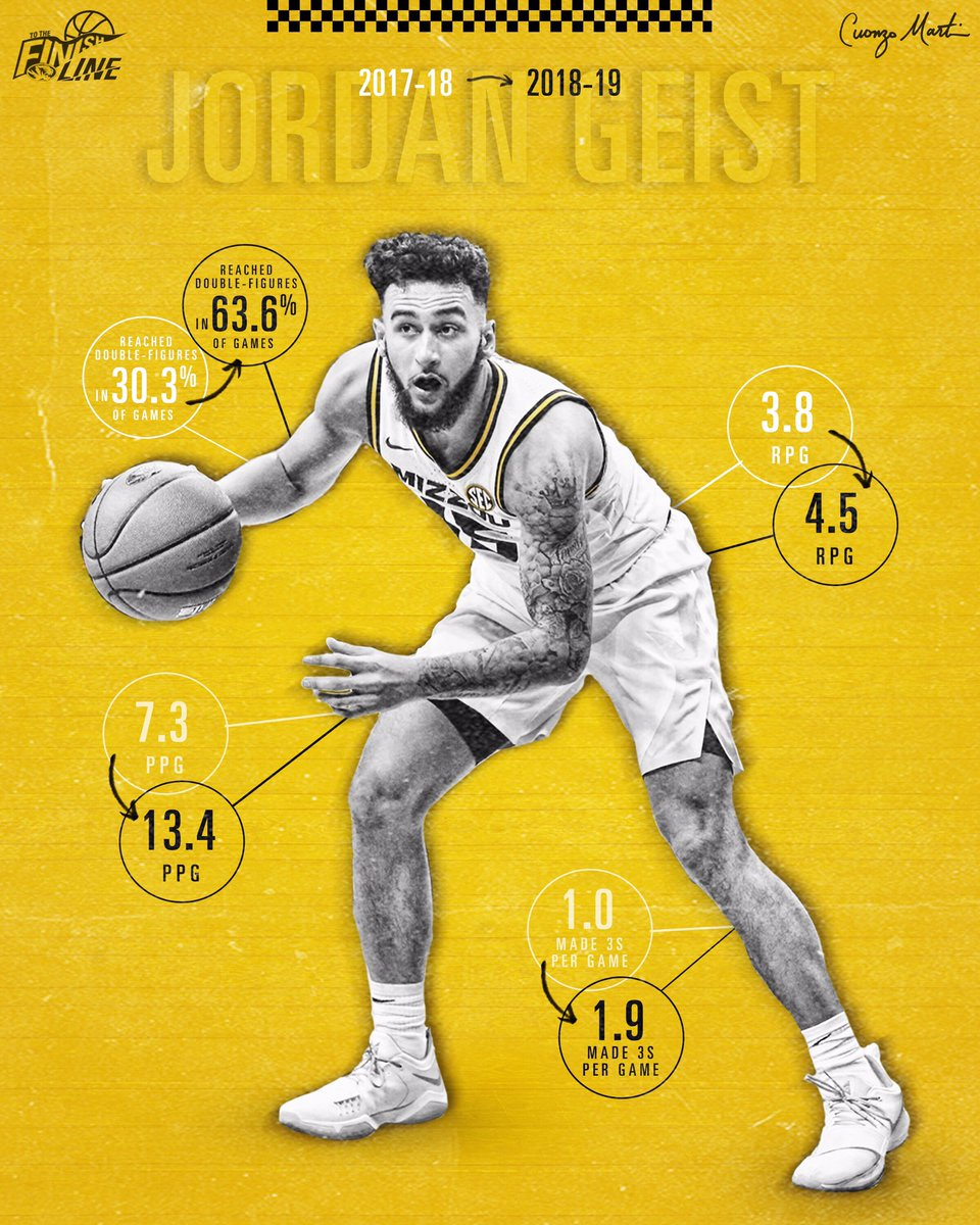 Development 💯  Jordan Geist has improved every year at #Mizzou.   #ToTheFinishLine 🏁🐅