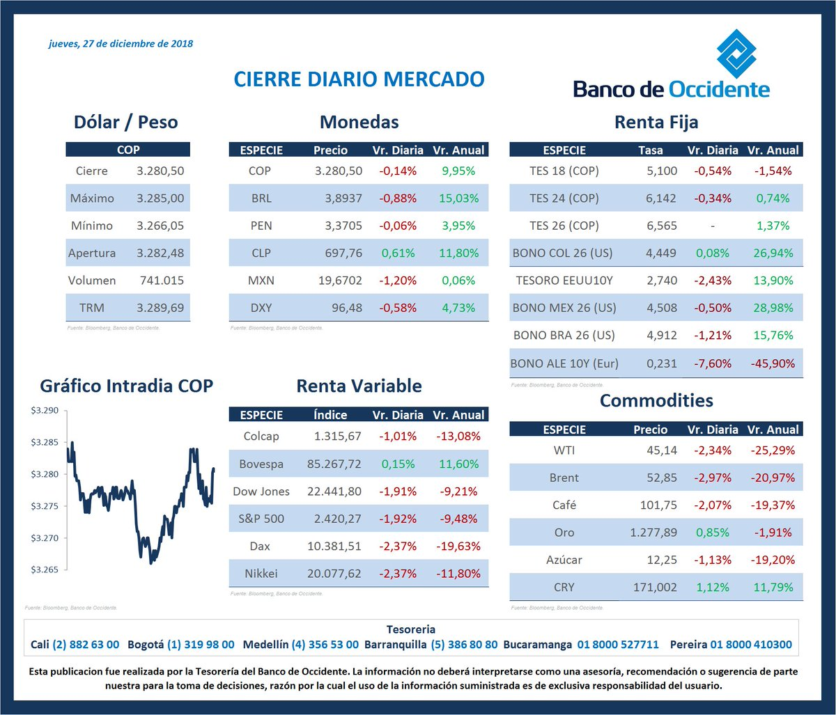 Mesadinero Occidente On Twitter Cierres De Mercado Para Hoy Usd Cop Mercados Markets Indices Index
