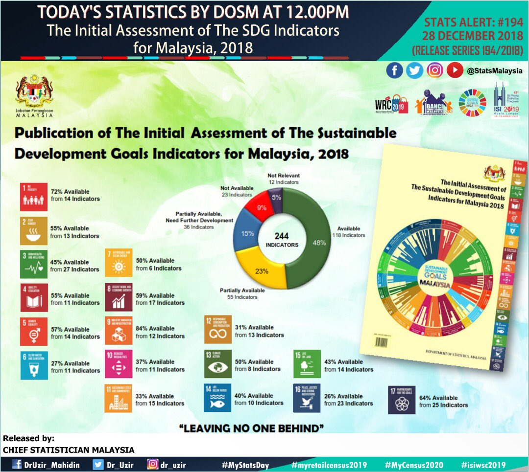 Dosm On Twitter The Department Of Statistics Malaysia Today Published The Initial Assessment Of The Sustainable Development Goals Indicators For Malaysia 2018 Https T Co Viupotfbnh Https T Co S74ezuvxkm