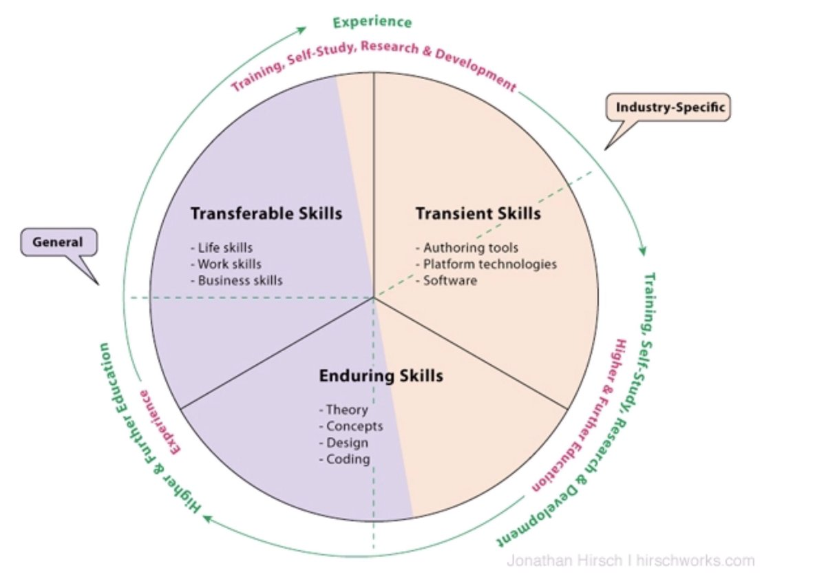 Hard/soft skills vs. transient, transferable, enduring skills #learning #changeagent #continuousimprovement