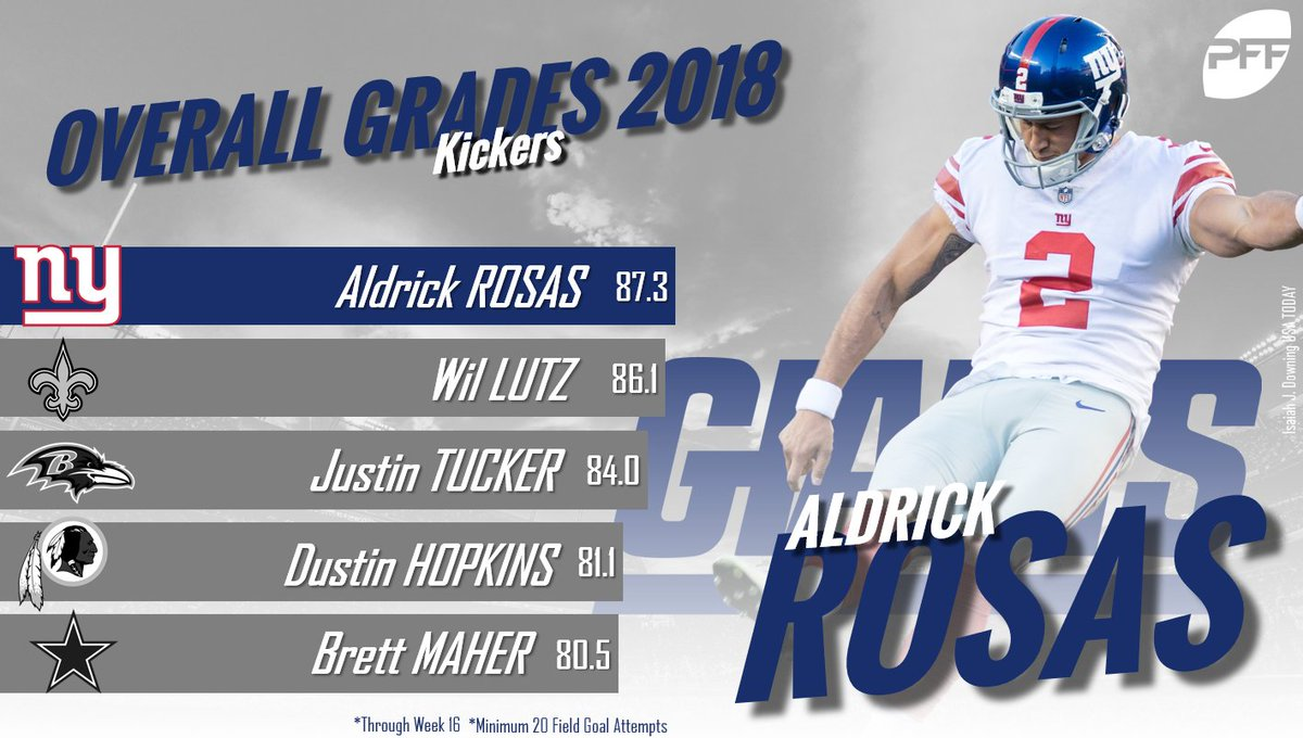 The highest graded kickers in the NFL so far this season.