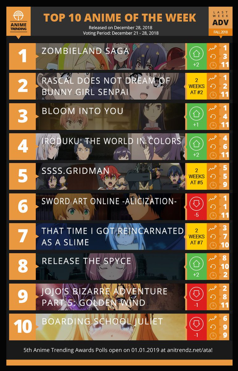 Anime trending on twitter here are your top 10 anime for the last week advantage polls of the fall 2018 anime season