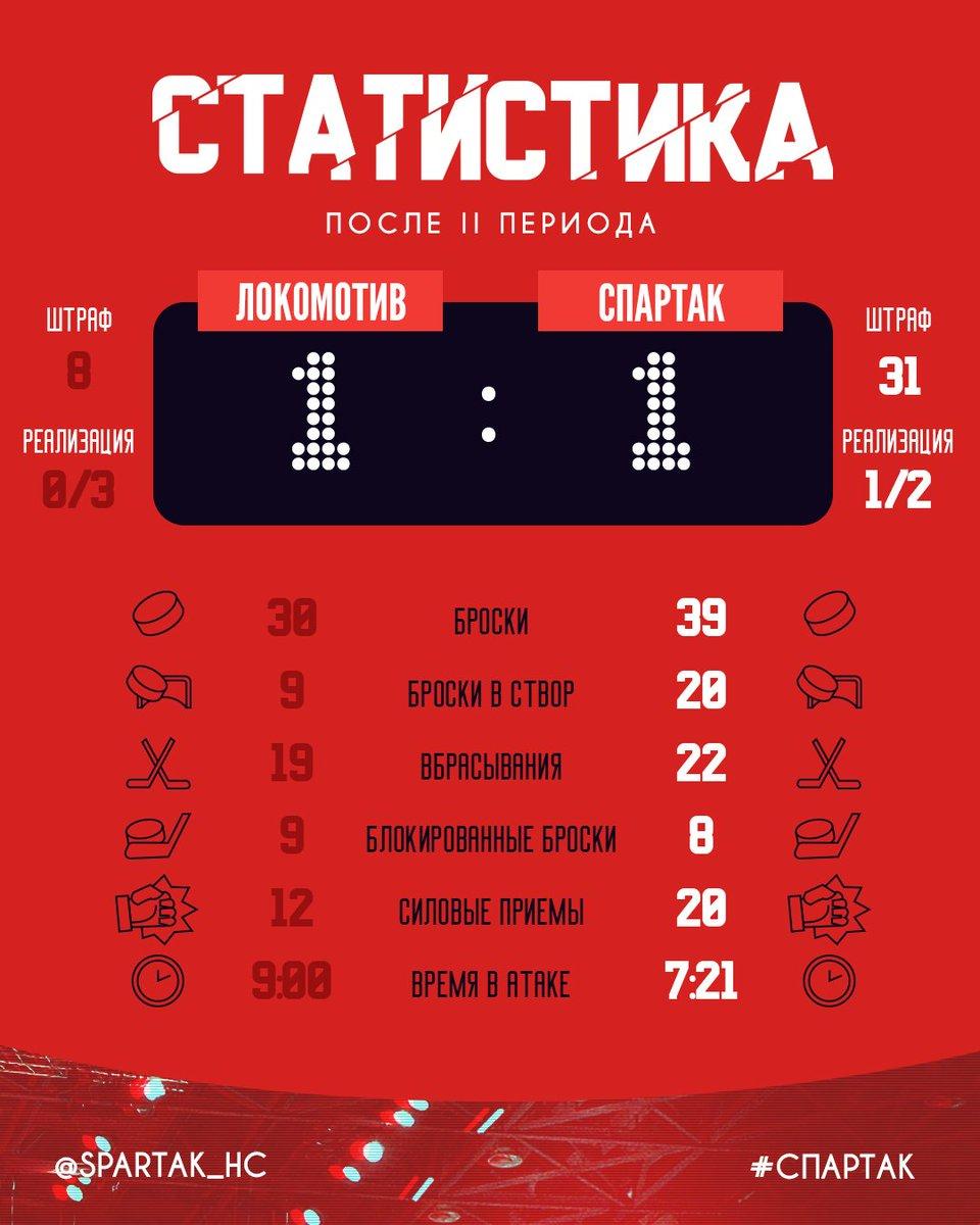 Статистика матча «Локомотив» – «Спартак» после 2-го периода