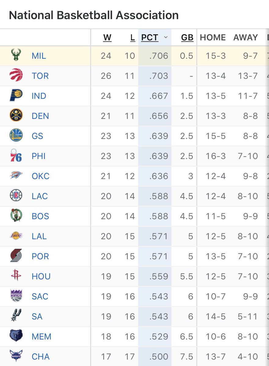 Over 40% of the NBA season complete and the Milwaukee Bucks have the best record in the NBA...   Bucks fans, how do you feel?