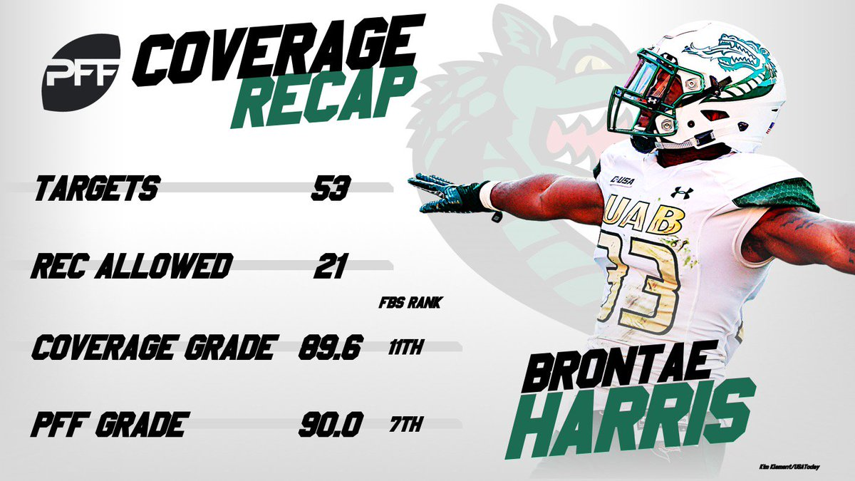 UABs Brontae Harris finished 2018 as one of the nations 10 highest-graded cornerbacks