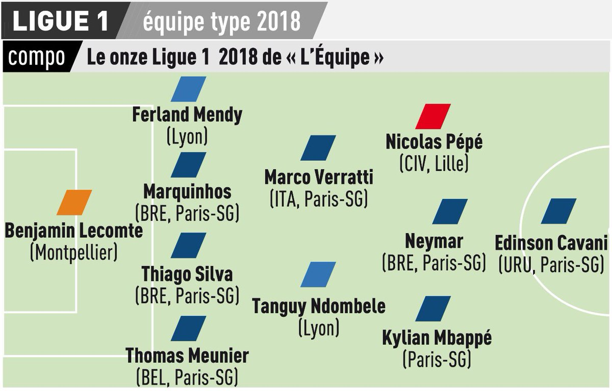 L'Equipe's Ligue 1 Team of 2018. I'd have had Houssem Aouar over Verratti and Florian Thauvin over Pepe. Maybe Mathieu Debuchy instead of Meunier. Otherwise hard to quibble with